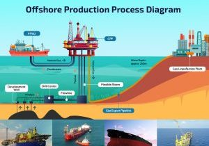 Offshore-Production-Process